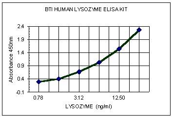 Human Lysozyme Elisa Kit