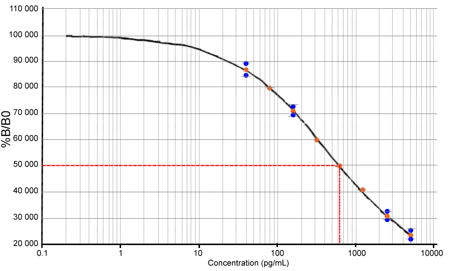20-Hydroxyecdysone ELISA Kit (96 Well)
